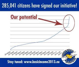 285.000 Europese burgers willen dat de EU een basisinkomen overweegt